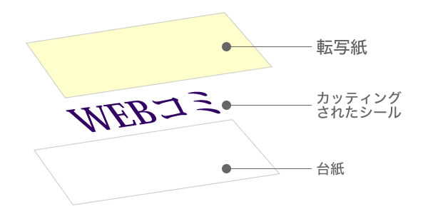 カッティングステッカー構造
